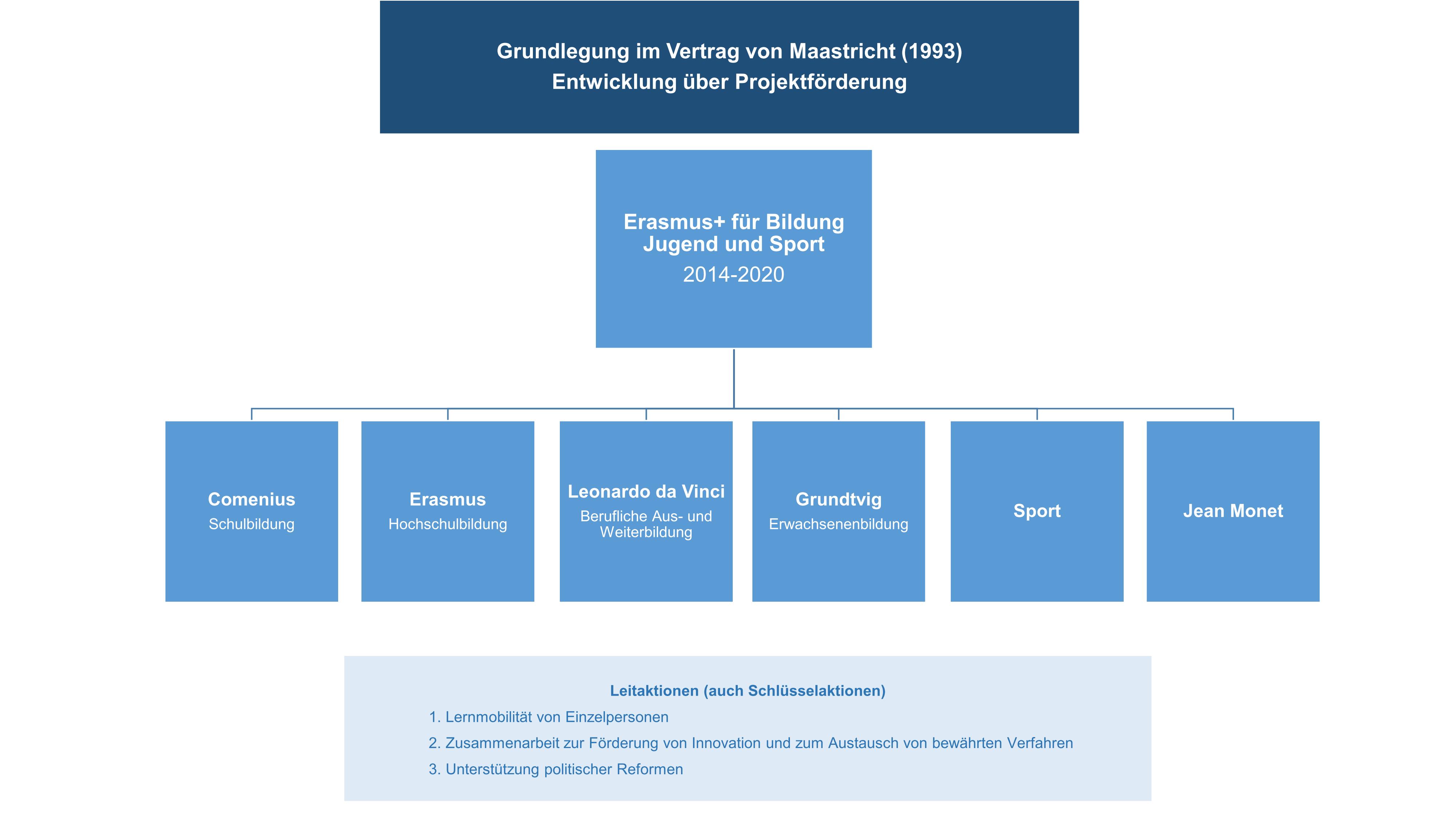 Die Europäisches Recht Der Weiterbildung Wbfakten