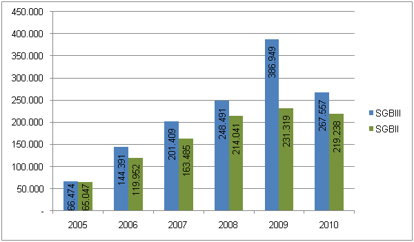 Table 11: Entries to measures according to SGB II and SGB III between 2005 and 2010 (Source: Bundesagentur für Arbeit)
