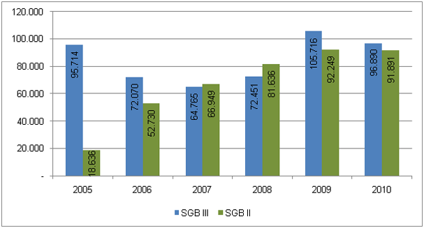 Table 12: Involvement in measures according to SGB II and SGB III in the month of December between 2005 and 2010 (Source: Information provided by the Bundesagentur für Arbeit)