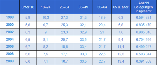 Table 4: Percentage of participant age groups at adult education centres 1998-2009 (Source: VHS-Statistik 1999-2010; remark: Information on age is not available for all participants. Percentage refers to valid notes. In 2009, 66.4% of participants at all adult education centres (85% of adult education centres) entered age (see: Huntemann/Weiß 2010, S. 11)